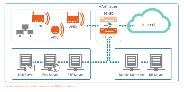 Deployment scenario with cluster of two SG 450 appliances